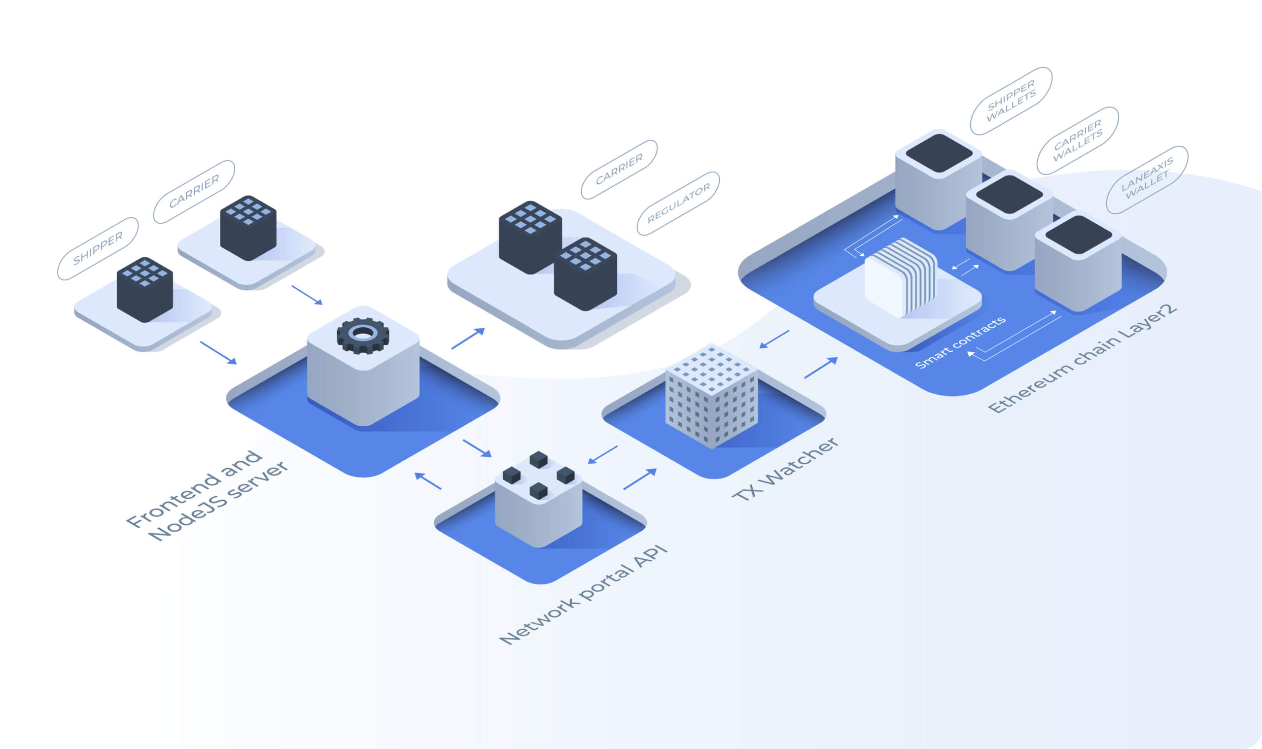 The scheme illustrating the blockchain ecosystem of the solution