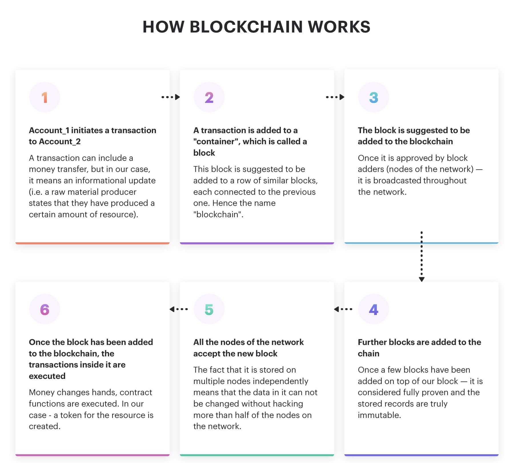 A scheme of blockchain working process