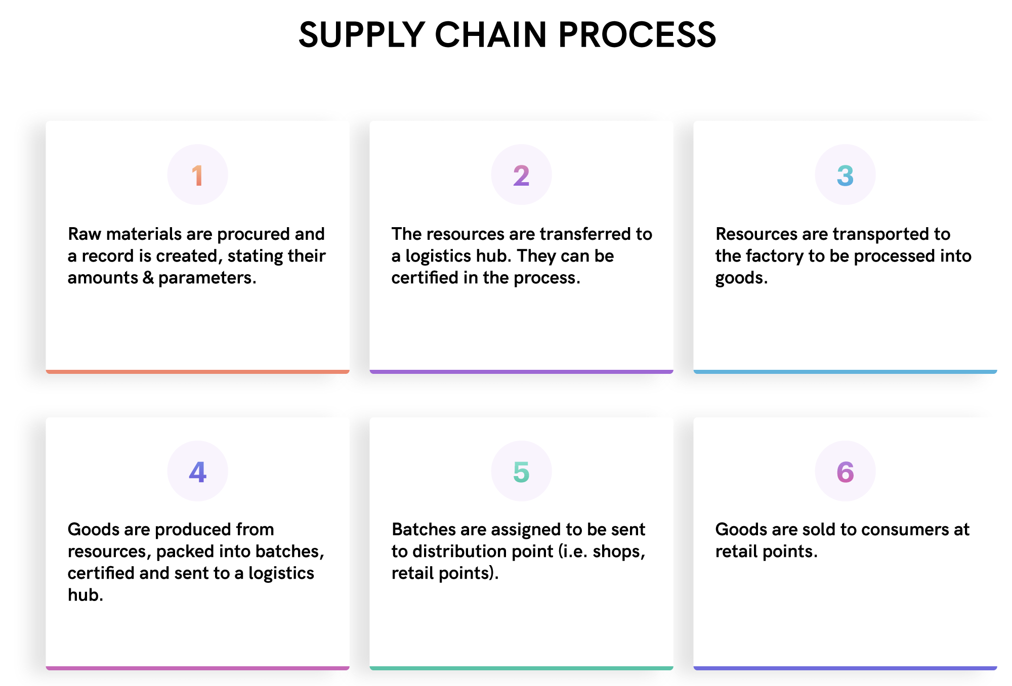 A scheme of the supply chain process