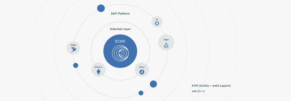 From Ethereum to Echo: Migrating the 0x DEX