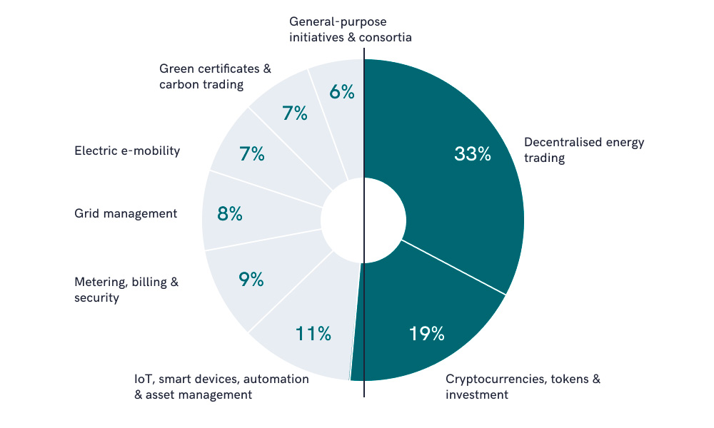 The infographic shows blockchain applications share in the energy sector