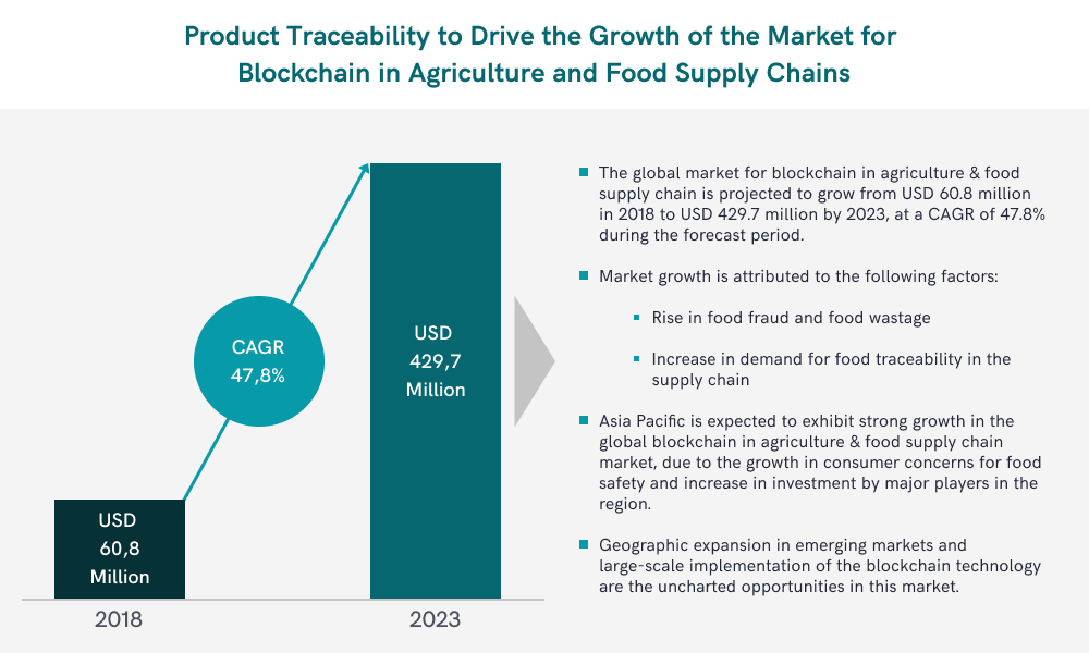 The infographic predicts blockchain monetary value in agriculture sphere for 2023