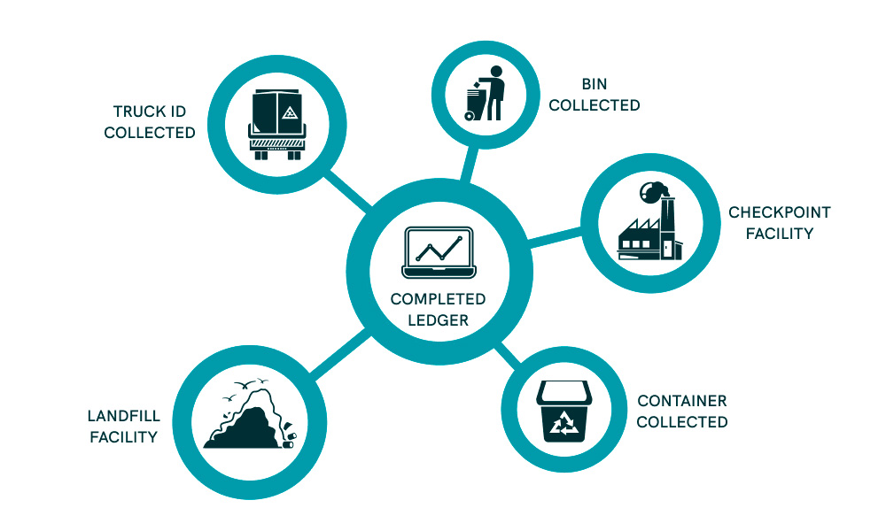 Completed ledger scheme in waste management systems