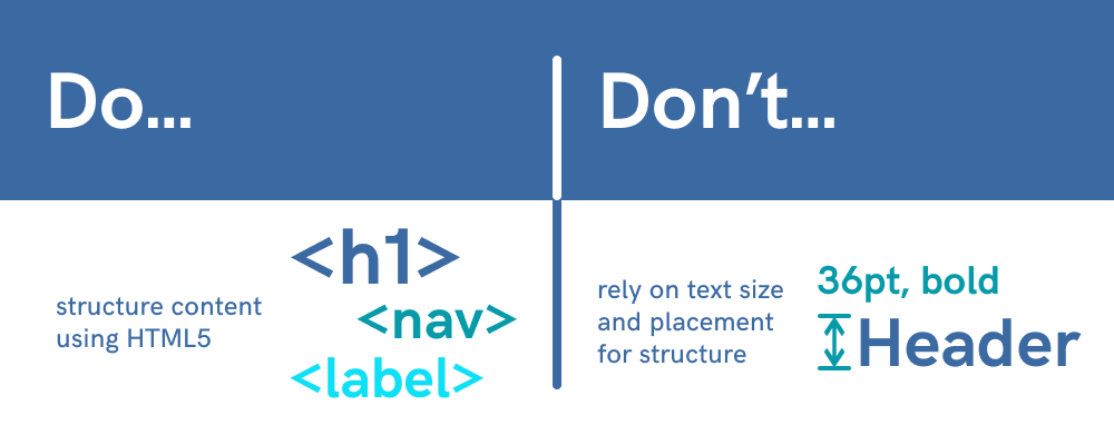 Structure content using HTML5, don't rely on text size and placement for structure