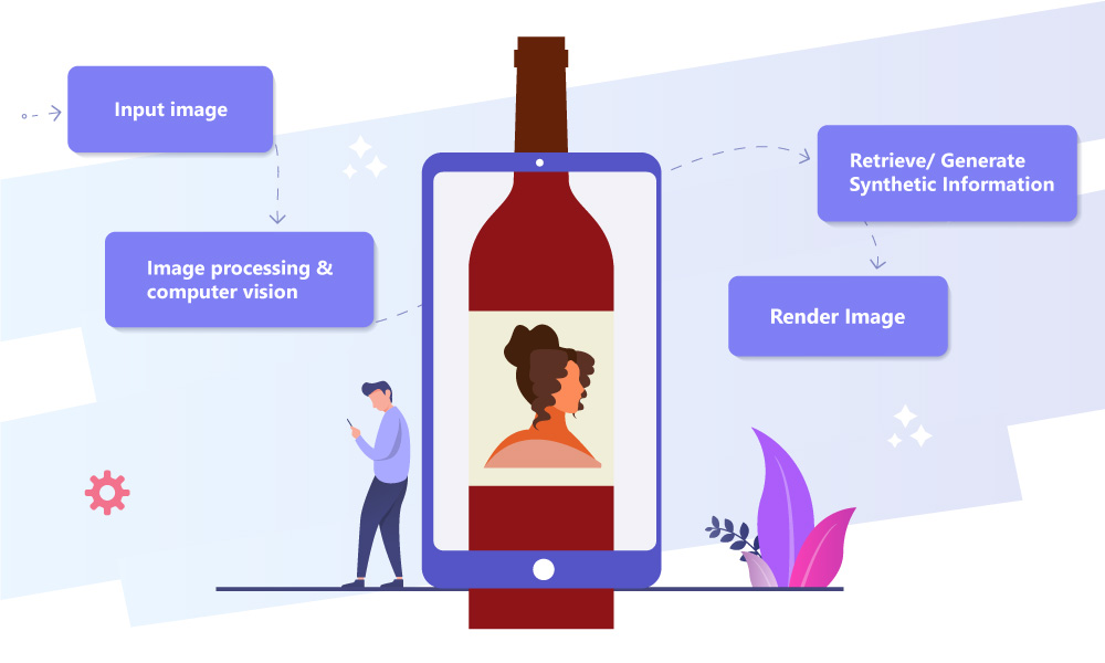 A vector image demonstrating AR wine apps working process: input image, processing, generate synthetic information, rendering