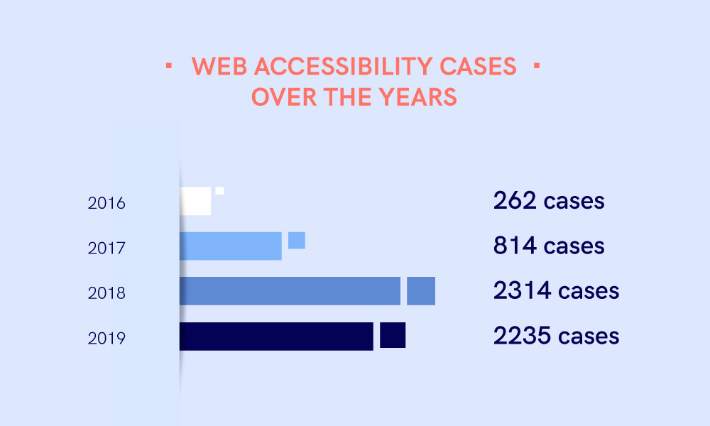 A scheme showing the annual number of web accessibility cases since 2016