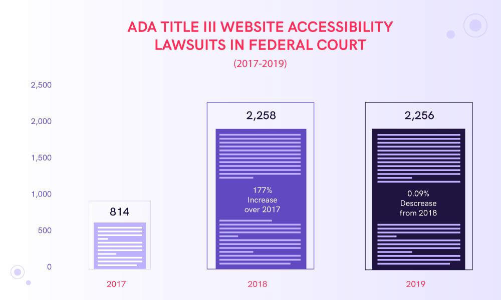 The infographic showing the number of ADA Title III website accessibility lawsuits since 2017