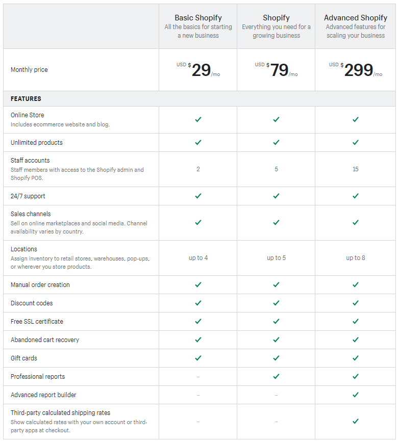 Table of comparison of Shopify pricing plans based on the proposed features