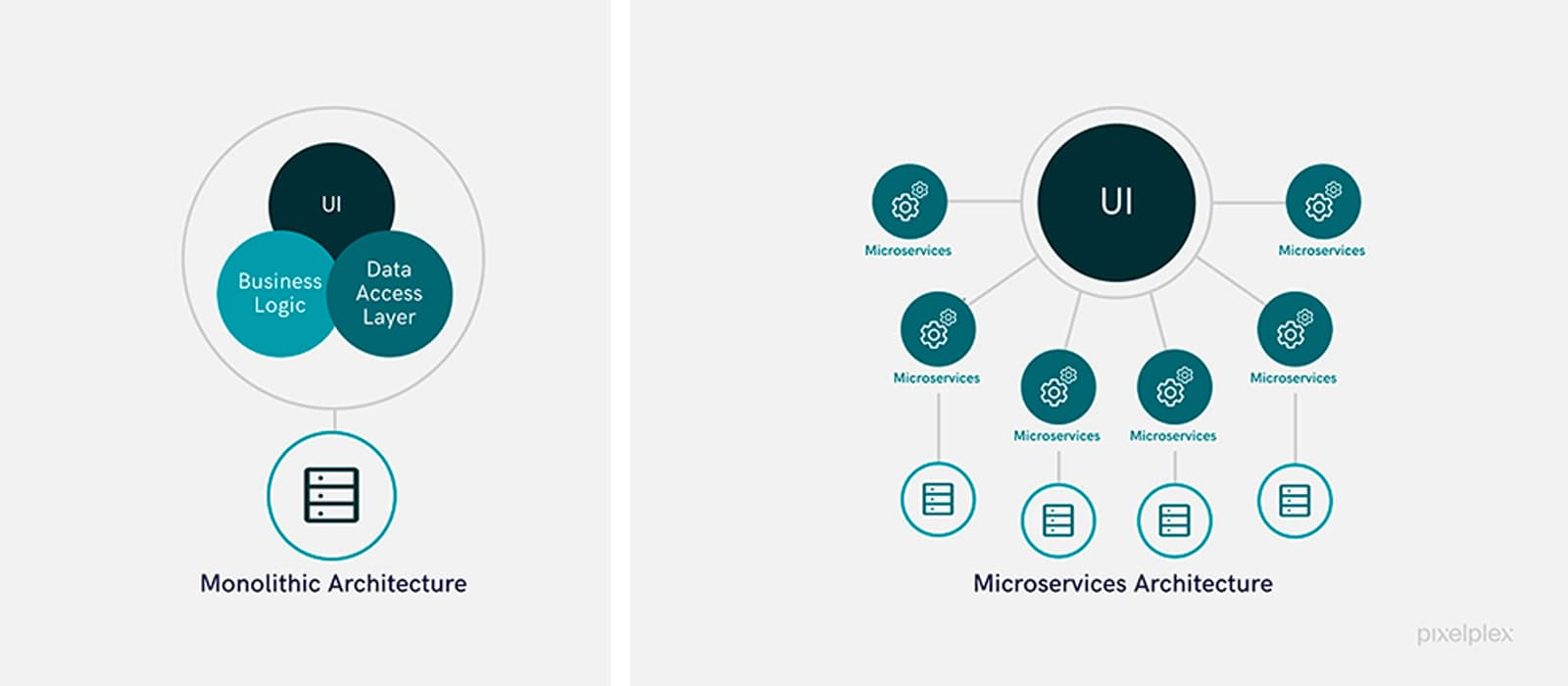Comparison of monolithic and microservices architectures