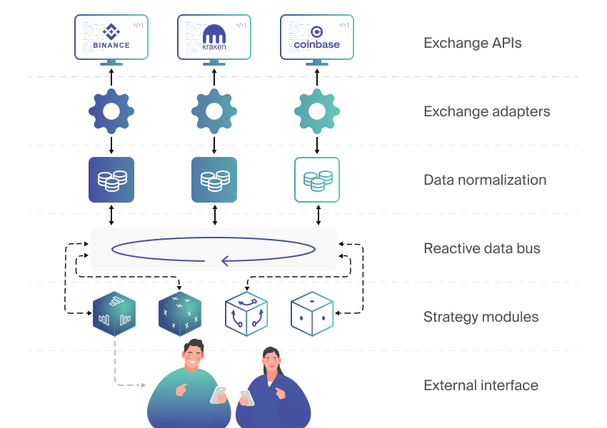 A scheme illustrating CryptoGateway Modular API Wrapper