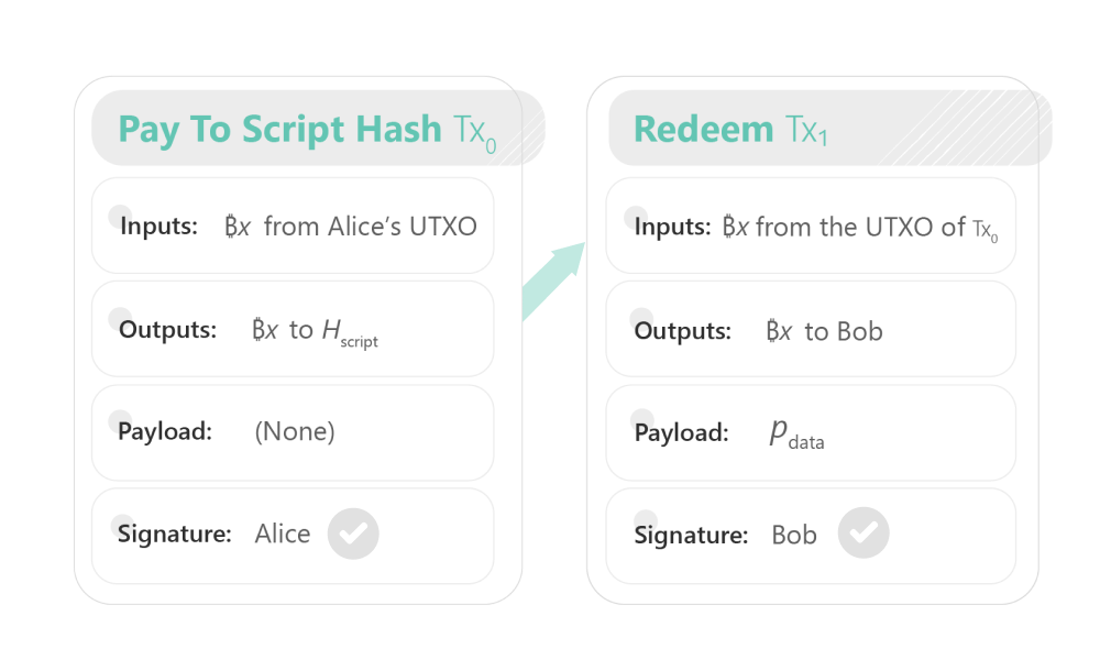 A scheme illustrating a simplified payment process in Bitcoin