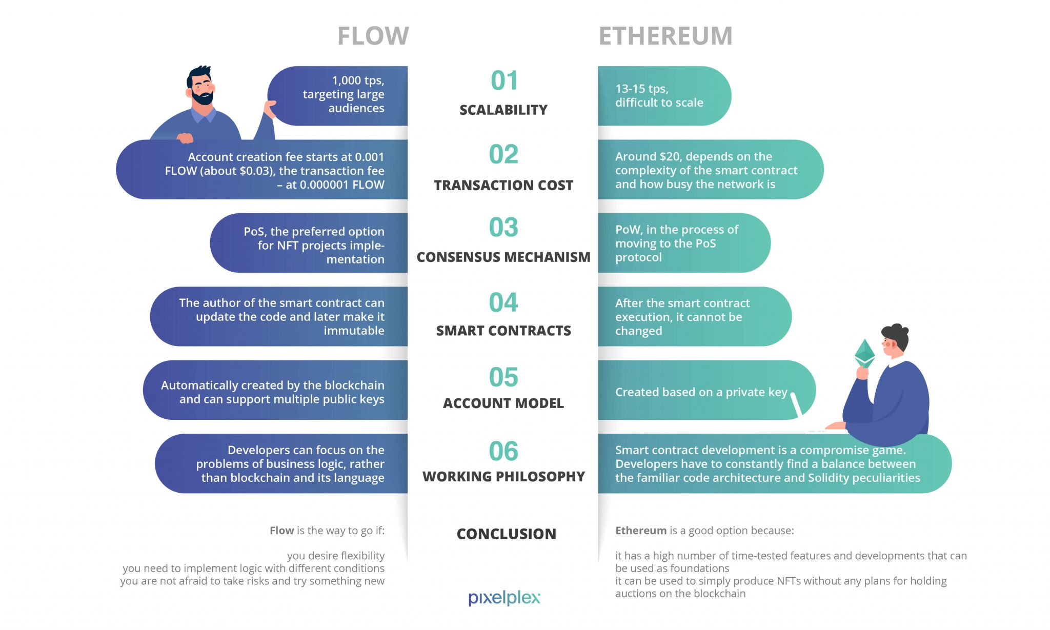 The comparison table of Flow and Ethereum blockchains