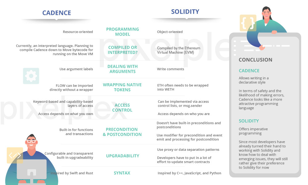 The comparison table of Cadence and Solidity features