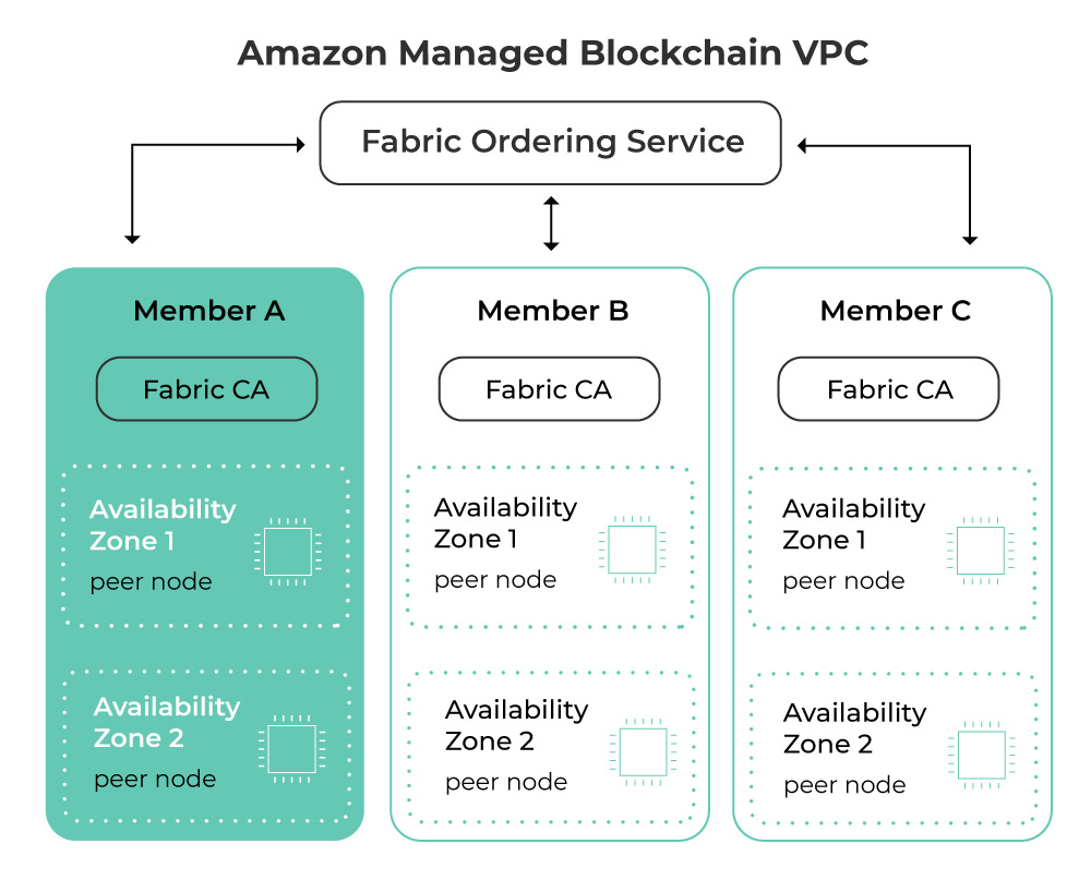 The scheme of the initial architecture of AWS blockchain