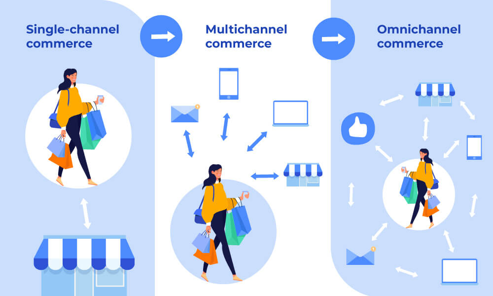 Single channel commerce showing a woman walking to a store, multichannel showing her using mobile experiences in addition to a physical store, Omnichannel showing all these elements interconnected