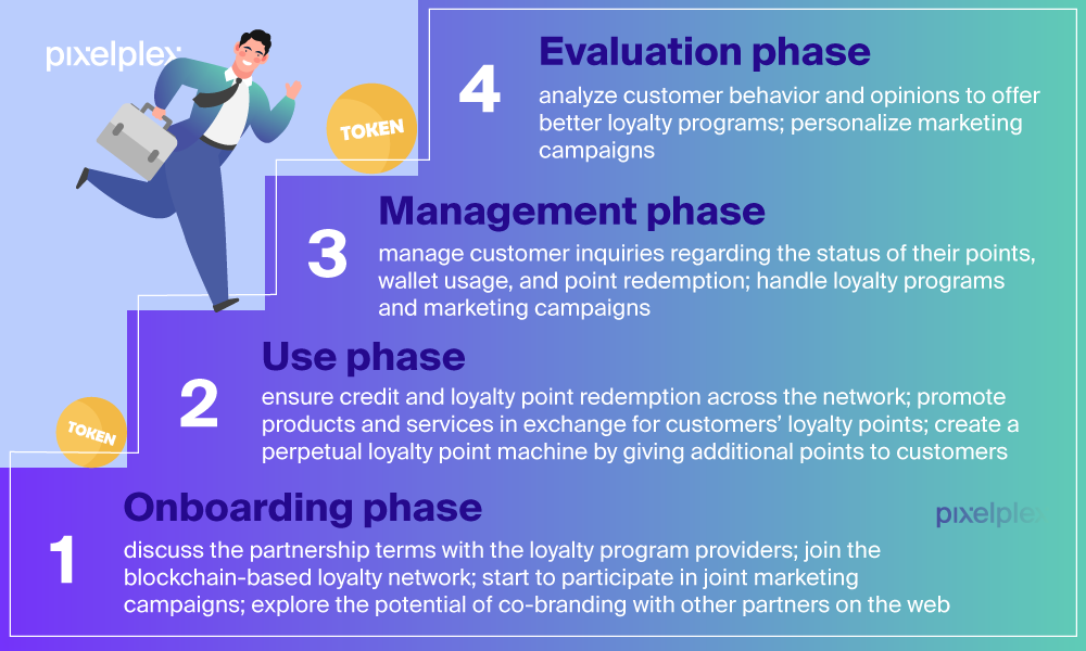 A person running up the ladder of blockchain-based loyalty program phases